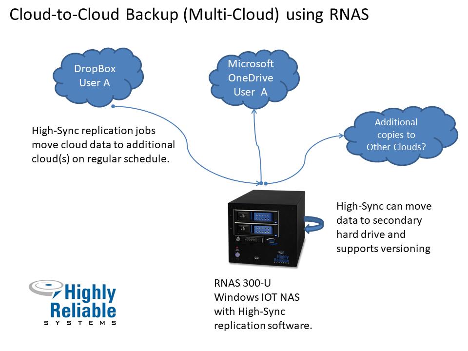 Multi-Cloud replication