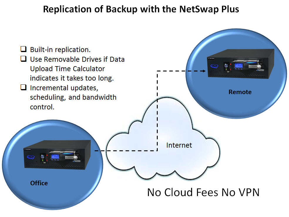 Replication_NetswapPlus