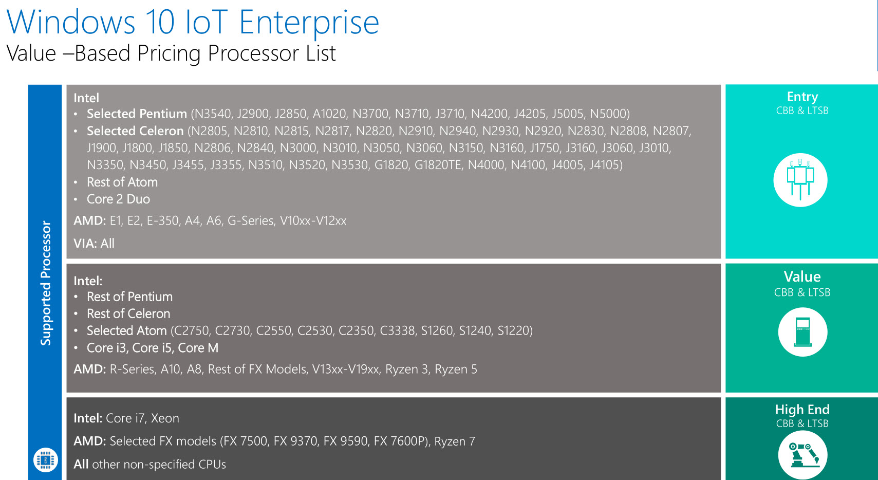 WIndows 10 IoT Enterprise pricing is based on CPU